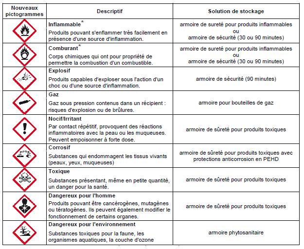 Stockage Produits Chimiques Provost Distribution
