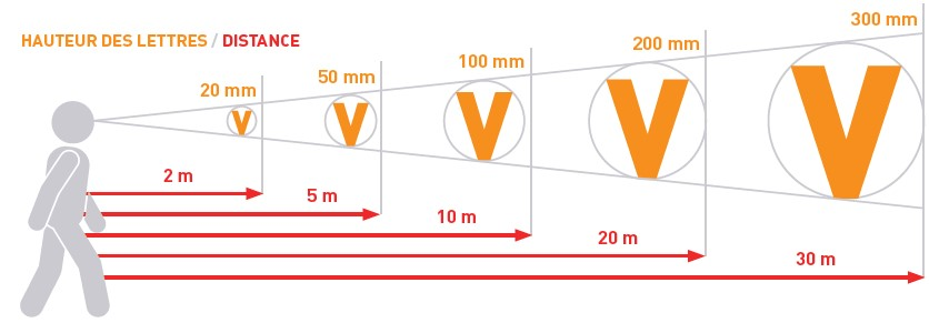 Guide taille signalétique longerons
