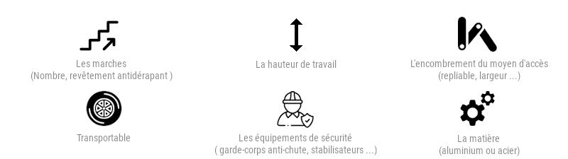 Le nombre de marches, avec ou sans revêtement antidérapant, la hauteur de travail, l'encombrement de l'escabeau  la matière (escabeau alu ou acier)  votre escabeau est-il repliable pour un rangement facile ? votre plateforme de travail est-elle transportable ?  les équipements de sécurité : l'escabeau est-il équipé d'une main courante, d'une rampe, d'un garde-corps anti-chute, de porte-outils, d'un dispositif d'immobilisation automatique et de stabilisateurs ?